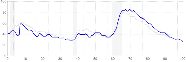 Georgia monthly unemployment rate chart from 1990 to December 2019